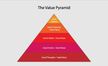 ValuePyramid
